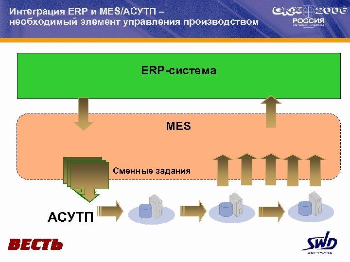 Интеграция ERP и MES/АСУТП – необходимый элемент управления производством ERP-система MES Сменные задания АСУТП