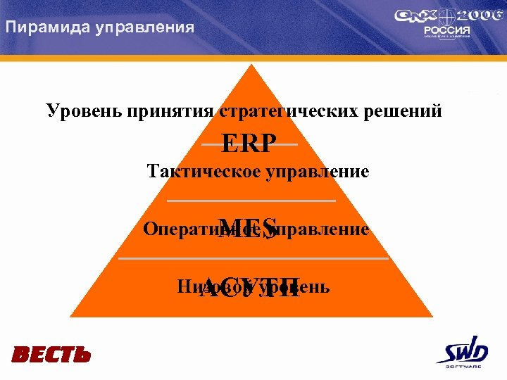 Пирамида управления Уровень принятия стратегических решений ERP Тактическое управление Оперативное управление MES Низовой уровень