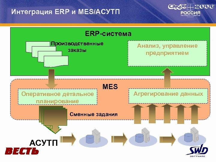 Интеграция ERP и MES/АСУТП ERP-система Производственные заказы Оперативное детальное планирование MES Сменные задания АСУТП