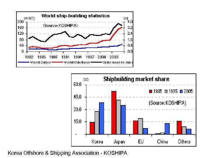 Korea Offshore & Shipping Association - KOSHIPA