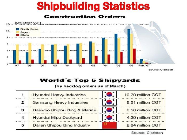 Shipbuilding Statistics