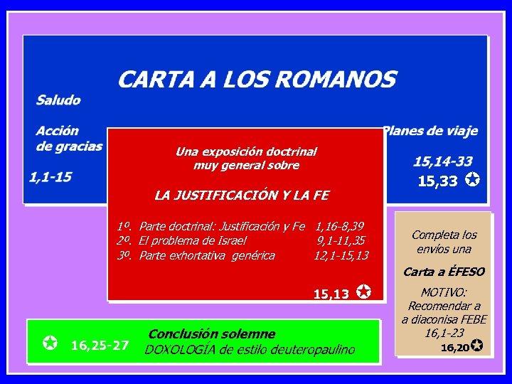 LA CARTA A LOS ROMANOS En el mismo envío de el proyecto de MOTIVO: