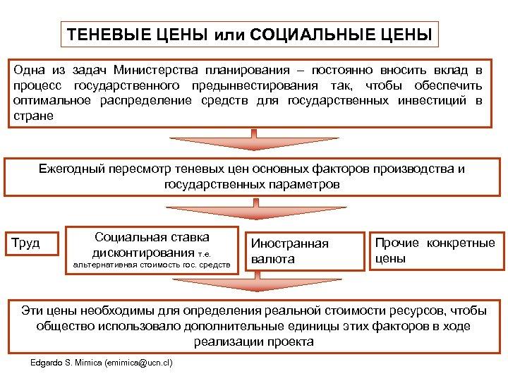 ТЕНЕВЫЕ ЦЕНЫ или СОЦИАЛЬНЫЕ ЦЕНЫ Одна из задач Министерства планирования – постоянно вносить вклад