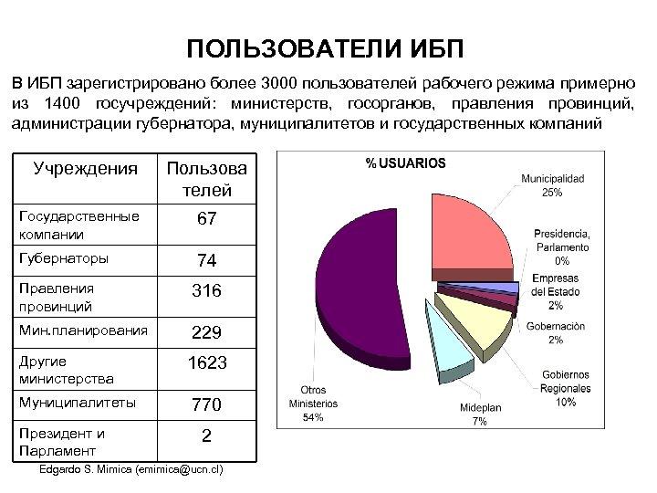 ПОЛЬЗОВАТЕЛИ ИБП В ИБП зарегистрировано более 3000 пользователей рабочего режима примерно из 1400 госучреждений: