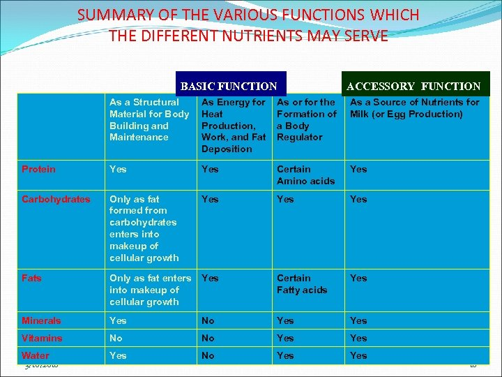 SUMMARY OF THE VARIOUS FUNCTIONS WHICH THE DIFFERENT NUTRIENTS MAY SERVE BASIC FUNCTION ACCESSORY