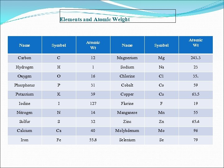 Elements and Atomic Weight Name Symbol Atomic Wt Carbon C 12 Magnesium Mg 243.