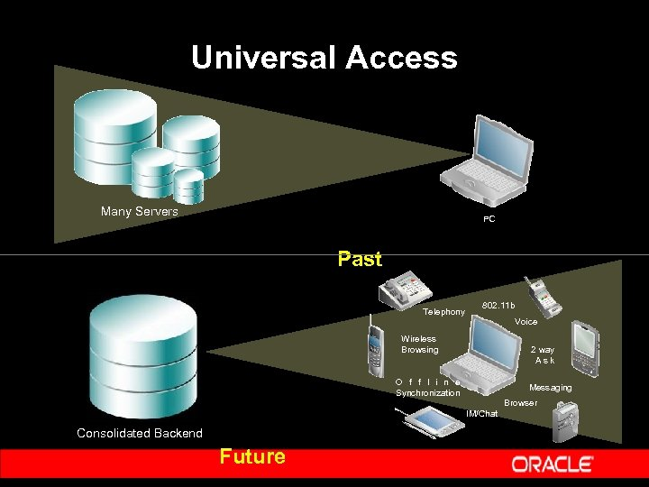 Universal Access Many Servers PC Past Telephony 802. 11 b Voice Wireless Browsing 2