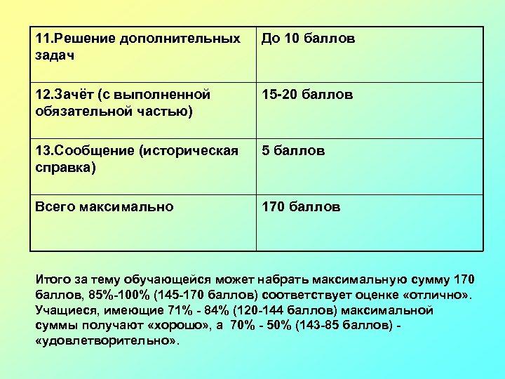 11. Решение дополнительных задач До 10 баллов 12. Зачёт (с выполненной обязательной частью) 15