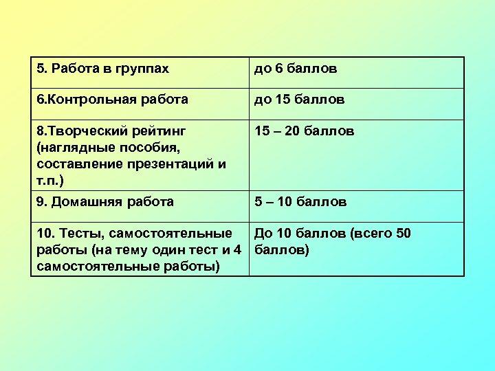 5. Работа в группах до 6 баллов 6. Контрольная работа до 15 баллов 8.