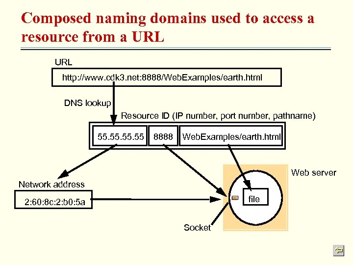 Composed naming domains used to access a resource from a URL http: //www. cdk