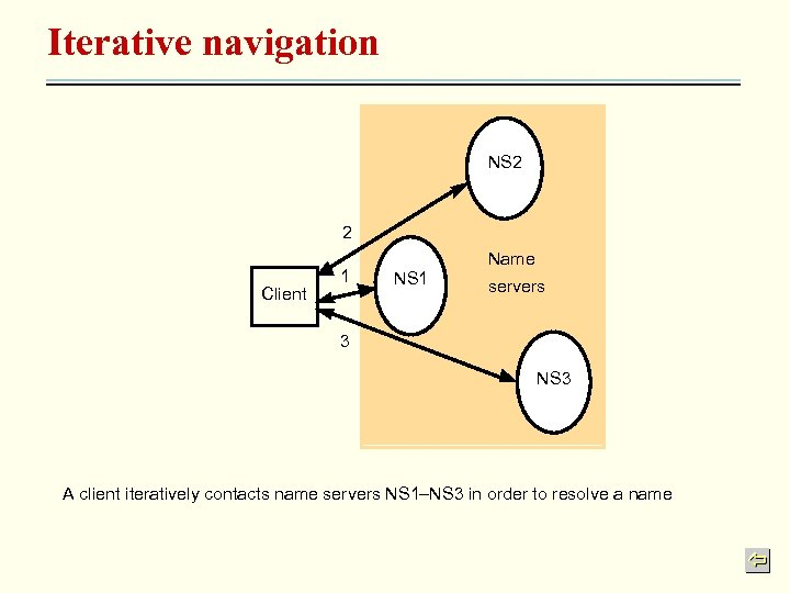 Iterative navigation NS 2 2 Client 1 Name NS 1 servers 3 NS 3