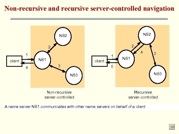 Non-recursive and recursive server-controlled navigation NS 2 2 2 1 1 NS 1 client