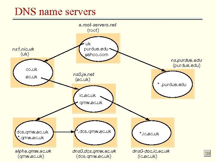 DNS name servers a. root-servers. net (root) ns 1. nic. uk (uk) co. uk
