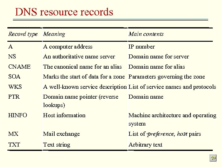DNS resource records Record type Meaning Main contents A A computer address IP number