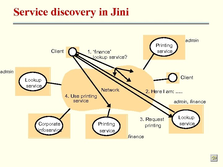 Service discovery in Jini Client admin Printing service 1. 'finance' lookup service? admin Client