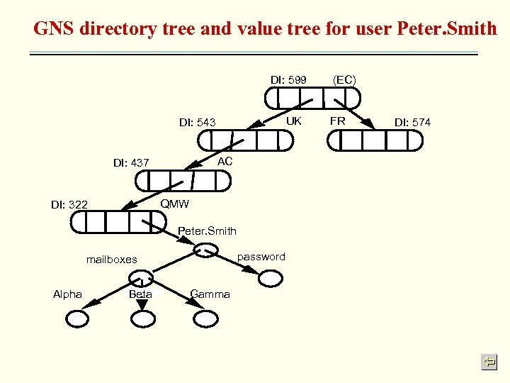GNS directory tree and value tree for user Peter. Smith DI: 599 UK DI: