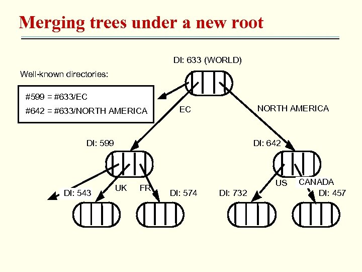Merging trees under a new root DI: 633 (WORLD) Well-known directories: #599 = #633/EC