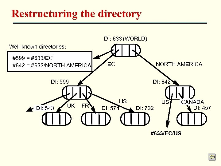 Restructuring the directory DI: 633 (WORLD) Well-known directories: #599 = #633/EC #642 = #633/NORTH