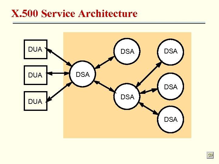 X. 500 Service Architecture DUA DSA DSA DUA DSA