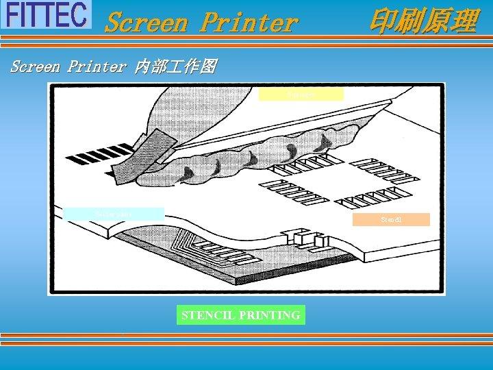 Screen Printer 印刷原理 Screen Printer 内部 作图 Squeegee Solder paste Stencil STENCIL PRINTING