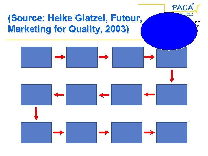 (Source: Heike Glatzel, Futour, Marketing for Quality, 2003)