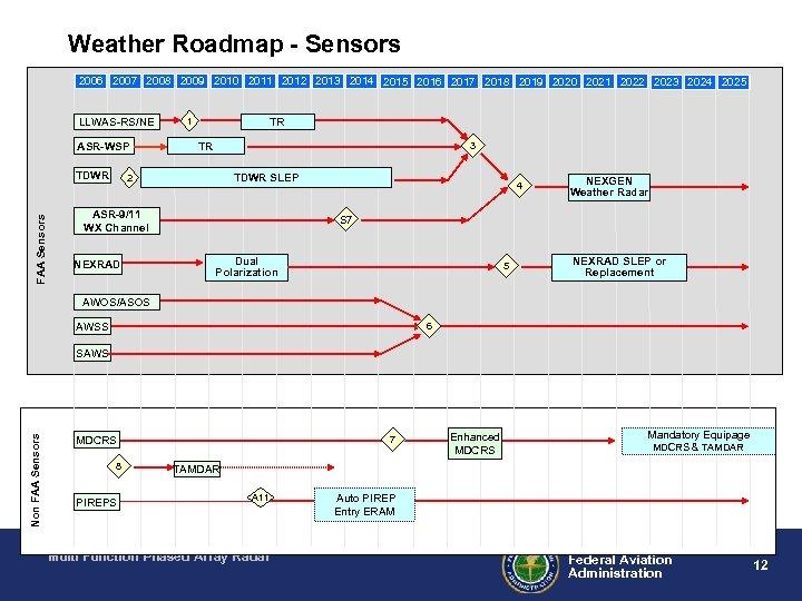 Weather Roadmap - Sensors 2006 2007 2008 2009 2010 2011 2012 2013 2014 2015