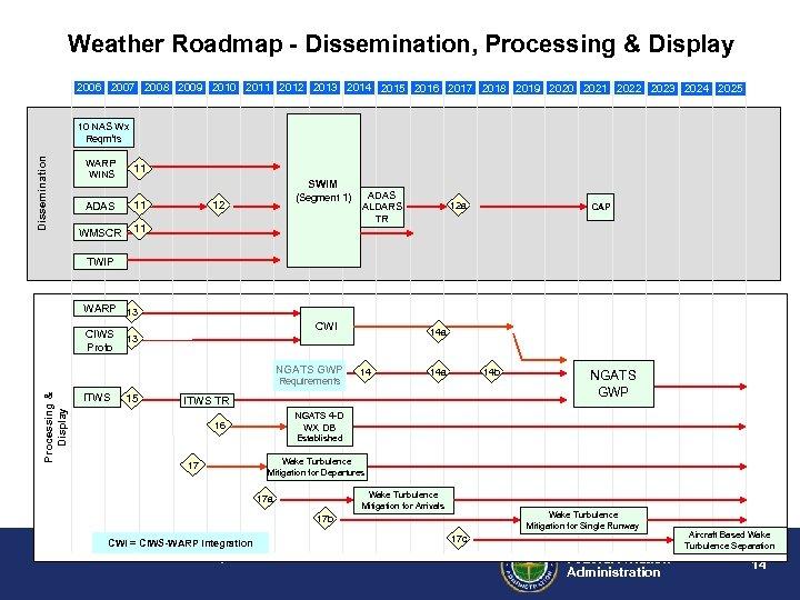 Weather Roadmap - Dissemination, Processing & Display 2006 2007 2008 2009 2010 2011 2012