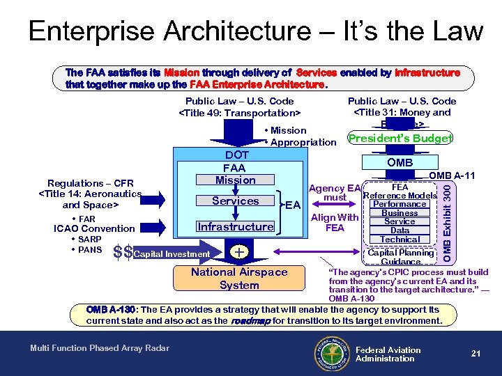 Enterprise Architecture – It's the Law The FAA satisfies its Mission through delivery of