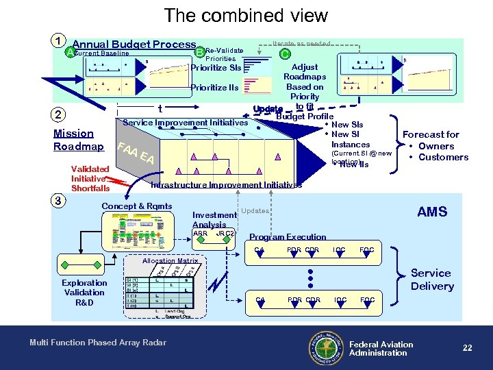 The combined view 1 Annual Budget Process ACurrent Baseline B Re-Validate Priorities Iterate as