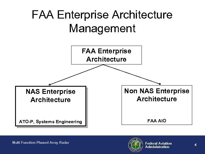 FAA Enterprise Architecture Management FAA Enterprise Architecture NAS Enterprise Architecture Non NAS Enterprise Architecture