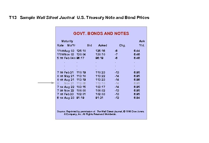 T 13 Sample Wall Street Journal U. S. Treasury Note and Bond Prices GOVT.
