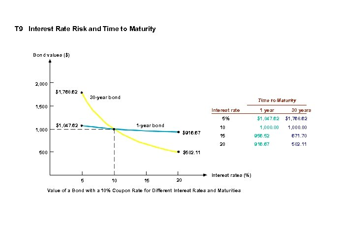 T 9 Interest Rate Risk and Time to Maturity Bond values ($) 2, 000