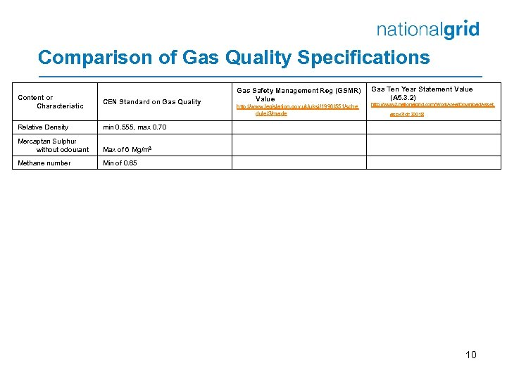 Comparison of Gas Quality Specifications Content or Characteristic CEN Standard on Gas Quality Relative