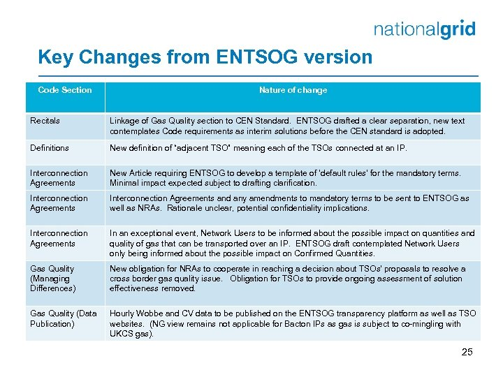 Key Changes from ENTSOG version Code Section Nature of change Recitals Linkage of Gas