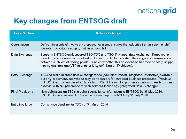 Key changes from ENTSOG draft Code Section Nature of change Odourisation Default timescale of