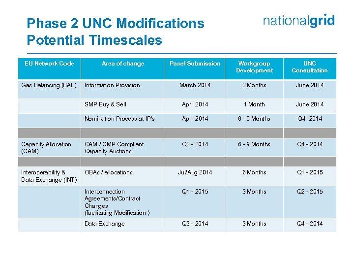 Phase 2 UNC Modifications Potential Timescales EU Network Code Panel Submission Workgroup Development UNC