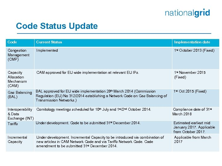 Code Status Update Code Current Status Implementation date Congestion Management (CMP) Implemented 1 st