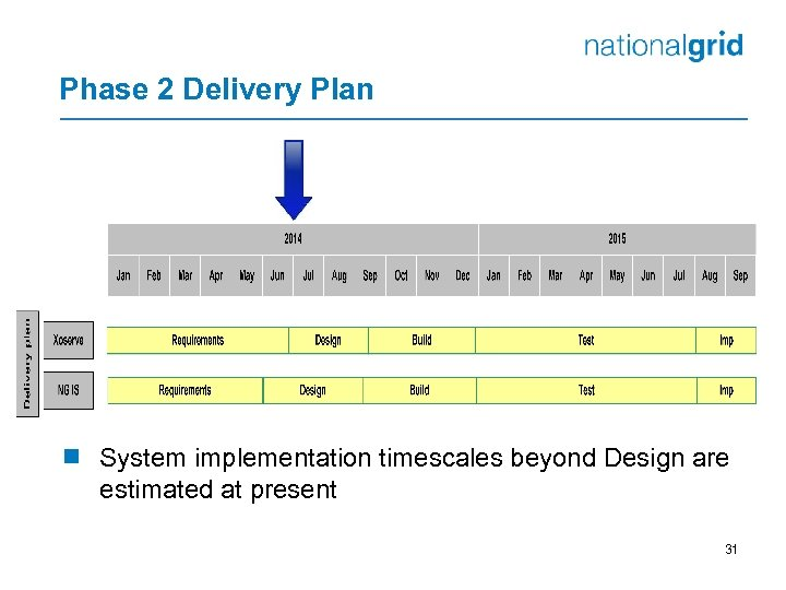 Phase 2 Delivery Plan ¾ System implementation timescales beyond Design are estimated at present