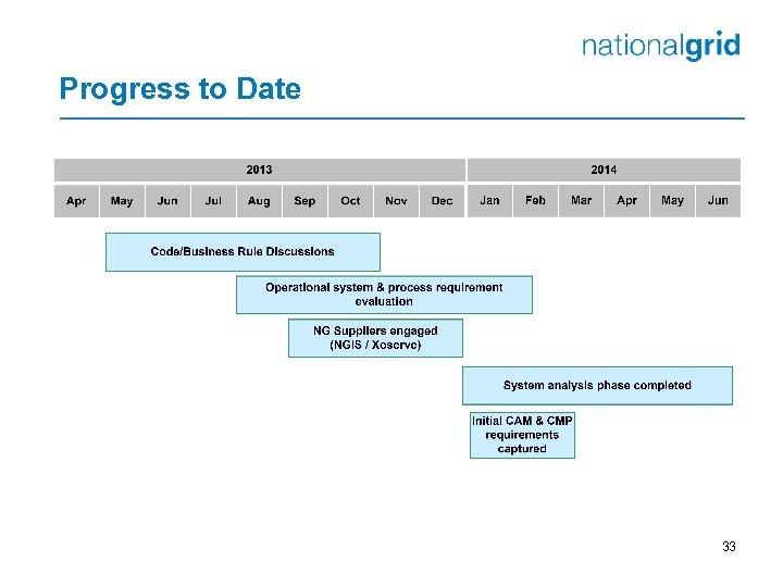 Progress to Date 33