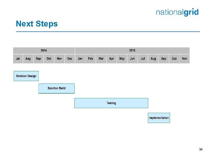Next Steps 34