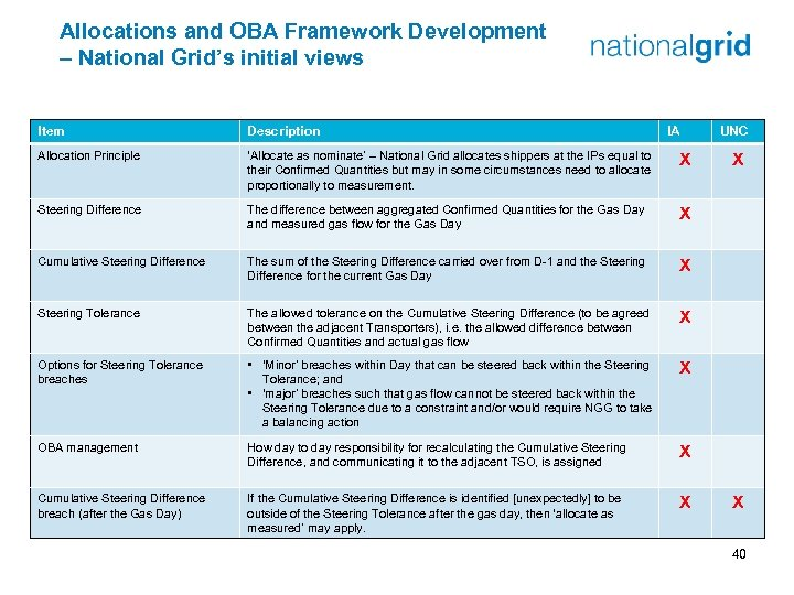 Allocations and OBA Framework Development – National Grid's initial views Item Description IA Allocation