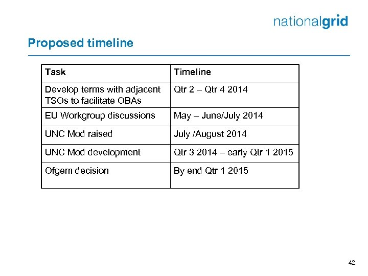Proposed timeline Task Timeline Develop terms with adjacent TSOs to facilitate OBAs Qtr 2