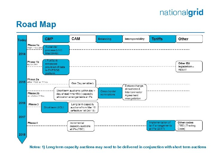 Road Map Notes: 1) Long term capacity auctions may need to be delivered in