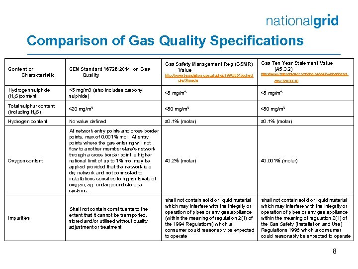 Comparison of Gas Quality Specifications Content or Characteristic CEN Standard 16726: 2014 on Gas