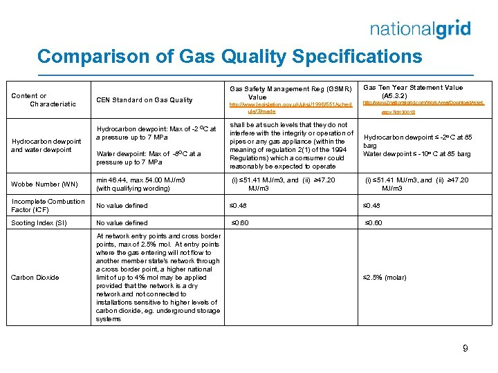 Comparison of Gas Quality Specifications Content or Characteristic Hydrocarbon dewpoint and water dewpoint CEN
