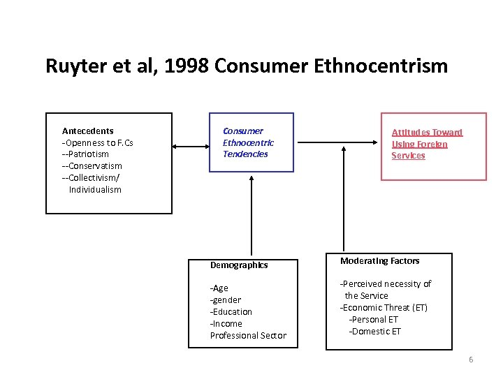 Ruyter et al, 1998 Consumer Ethnocentrism Antecedents -Openness to F. Cs --Patriotism --Conservatism --Collectivism/