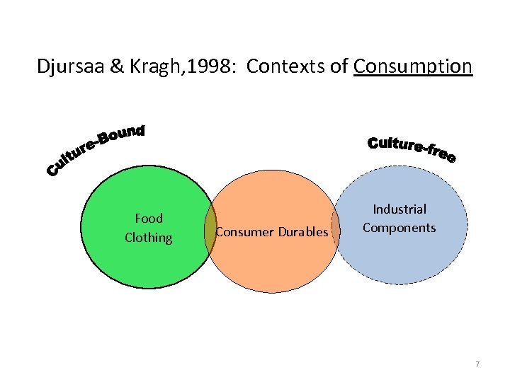 Djursaa & Kragh, 1998: Contexts of Consumption Food Clothing Consumer Durables Industrial Components 7