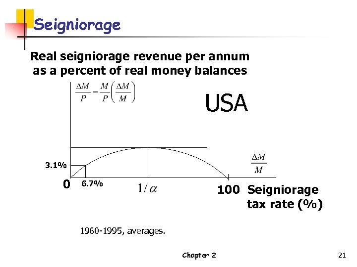 Seigniorage Real seigniorage revenue per annum as a percent of real money balances USA