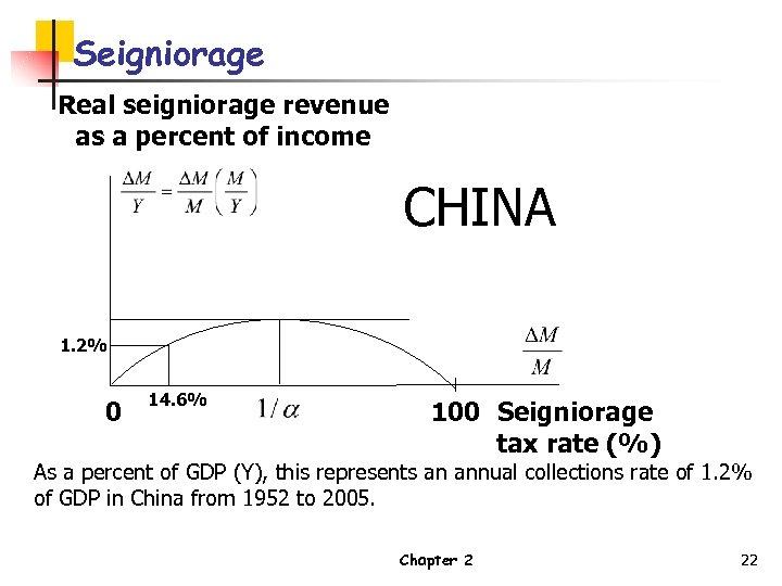 Seigniorage Real seigniorage revenue as a percent of income CHINA 1. 2% 0 14.
