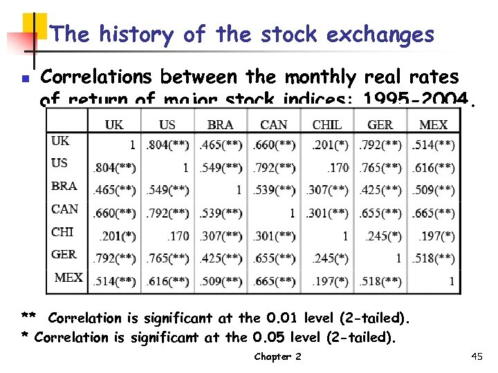 The history of the stock exchanges n Correlations between the monthly real rates of